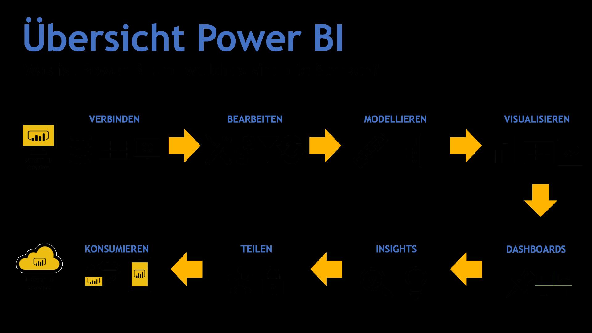 Power BI Uebersicht